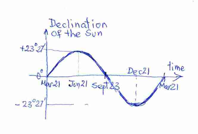 Solar Declination versus time