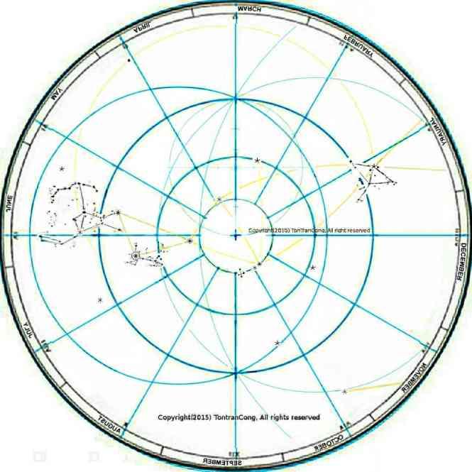 Sky map Southern hemisphere