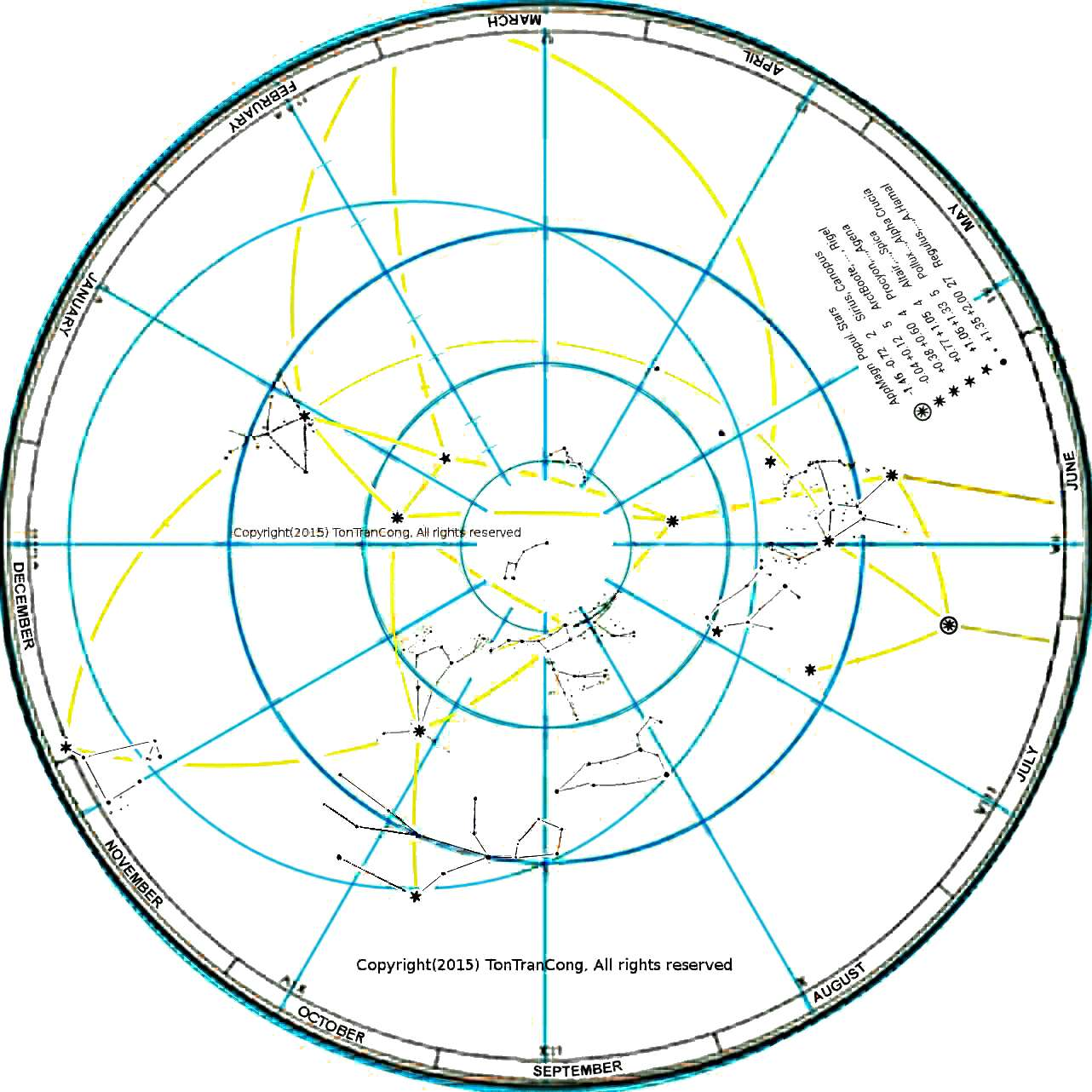Sky map Northern 3/4 sphere