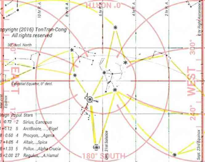 Sky map for Dec 21st at latitude of 0°