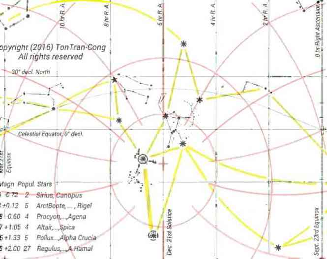 Sky map for Dec 21st at latitude of 20°S