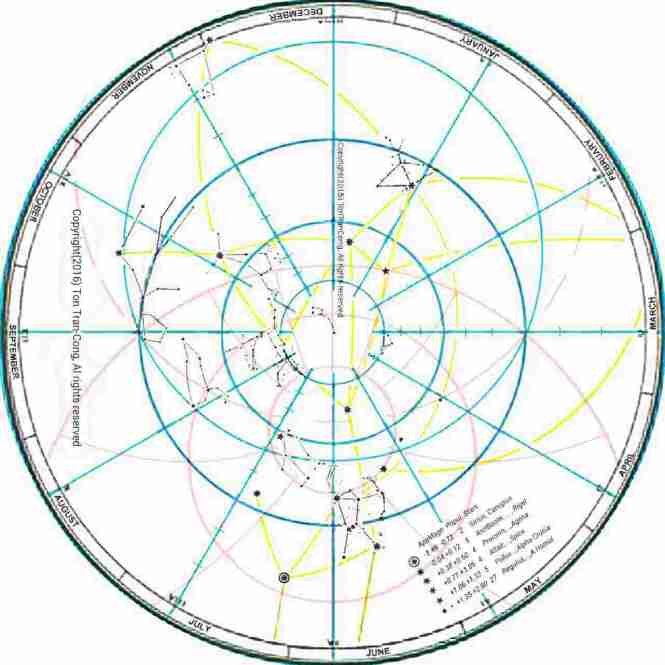 Sky map for Dec 21st at latitude of 40°N