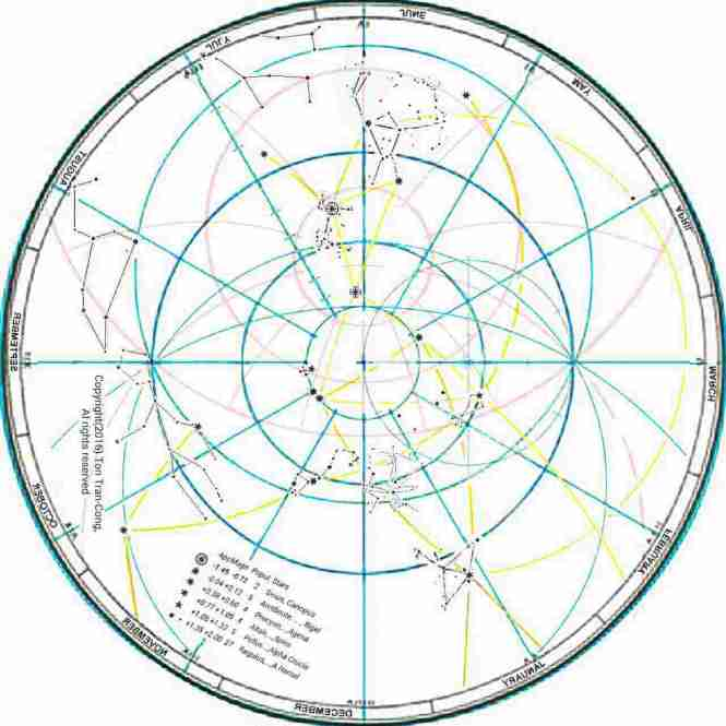 Sky map for Dec 21st at latitude of 40°S