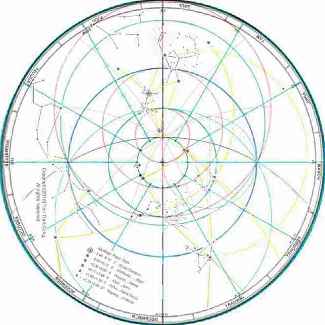 Sky map for Dec 21st at latitude of 60°S