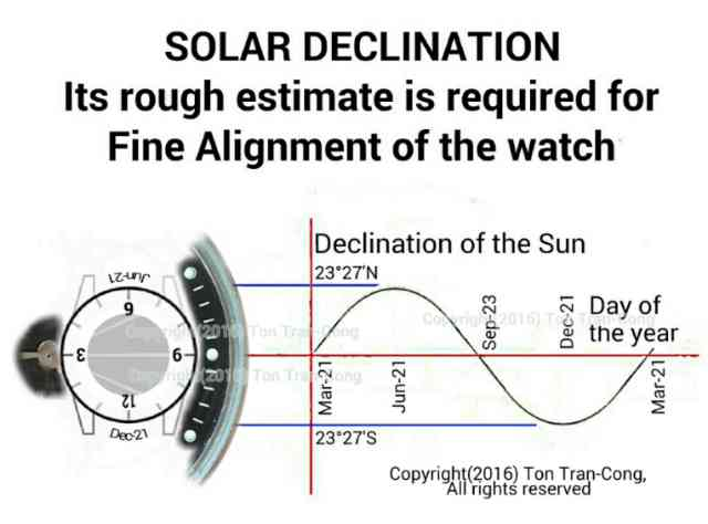 solar declination from a watch face