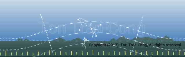 Find North with Orion Equatorial stars