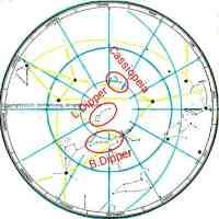 Circumpolar Stars Nth