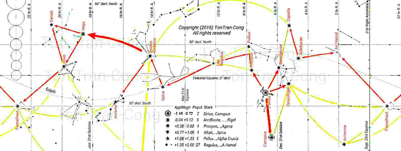 Finding north from unclear sky around new year additional extending the great circle arc orion rigel to capella to 100 degrees long bring us practically to the celestial north pole ccuart Gallery
